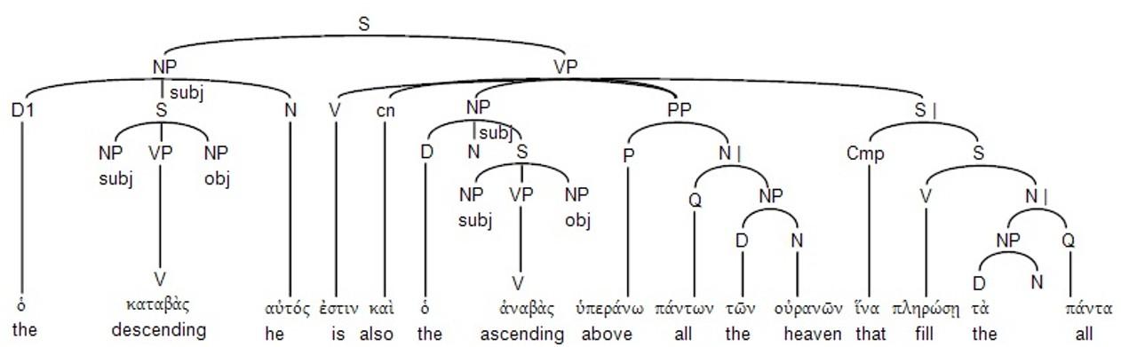 Linguistic Tree Diagram
