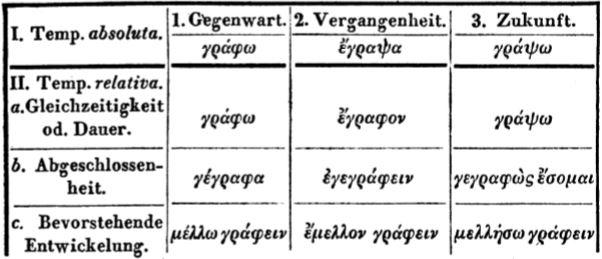 Kuhner 1835