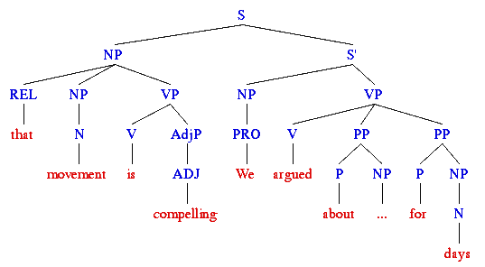 Syntax Tree - that movement is compelling